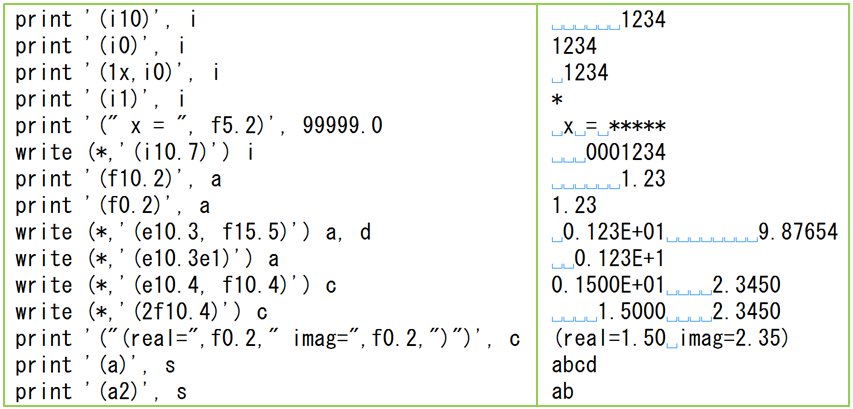 Fortran 入門: データ入出力
