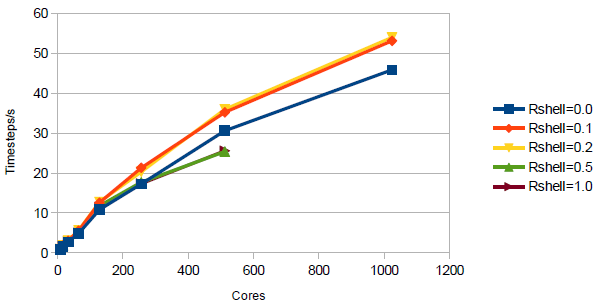 Hpc dl poly 4 for Consul performance